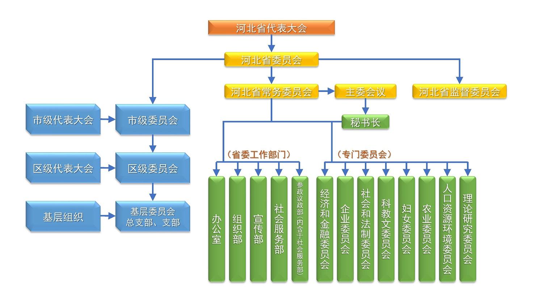 河北民建组织架构-1500.jpg